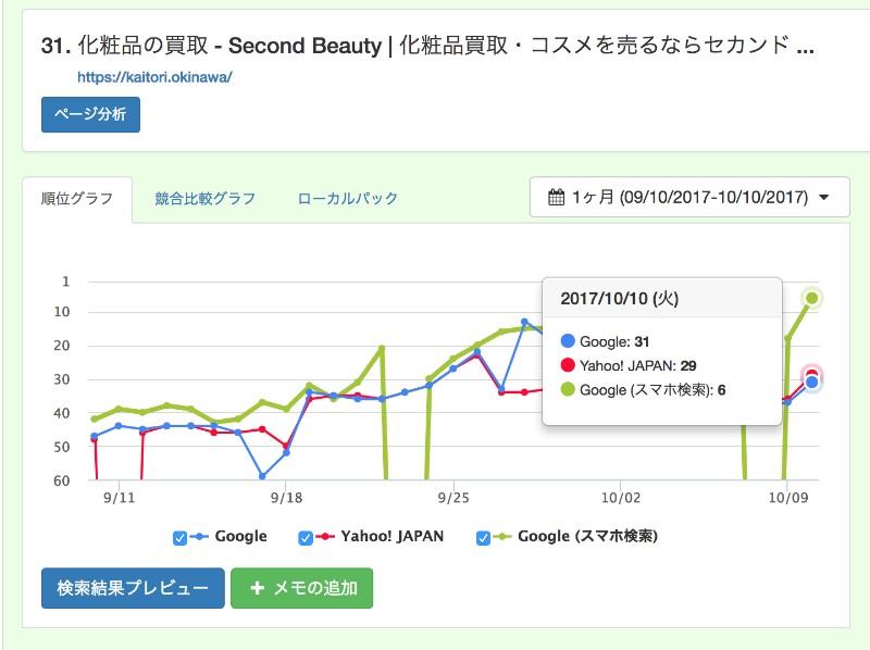 「化粧品 買取」検索順位6位記念!
